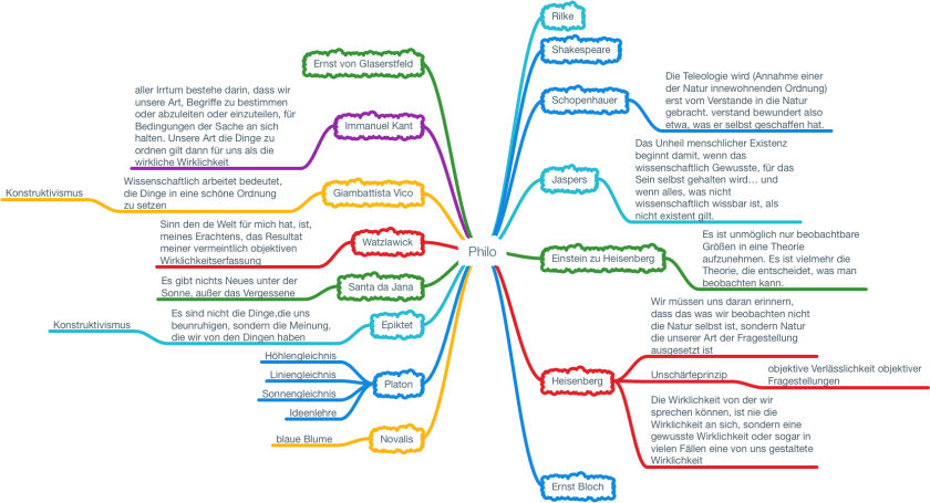 WatzlawikPhilosophische Ansätze Wie wirklich ist die Wirklichkeit