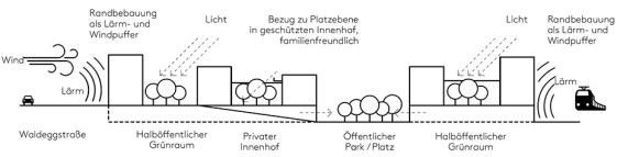 Der menschliche Maßstab. Bild Grafik Schemaschnitt: Caramel & TP3 Architekten