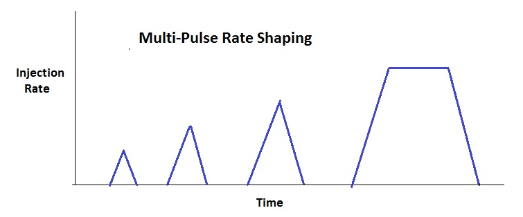 Multi-Pulse Rate Sahping