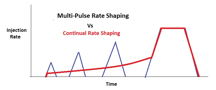 Multi-Pulse vs Continual Rate Shaping