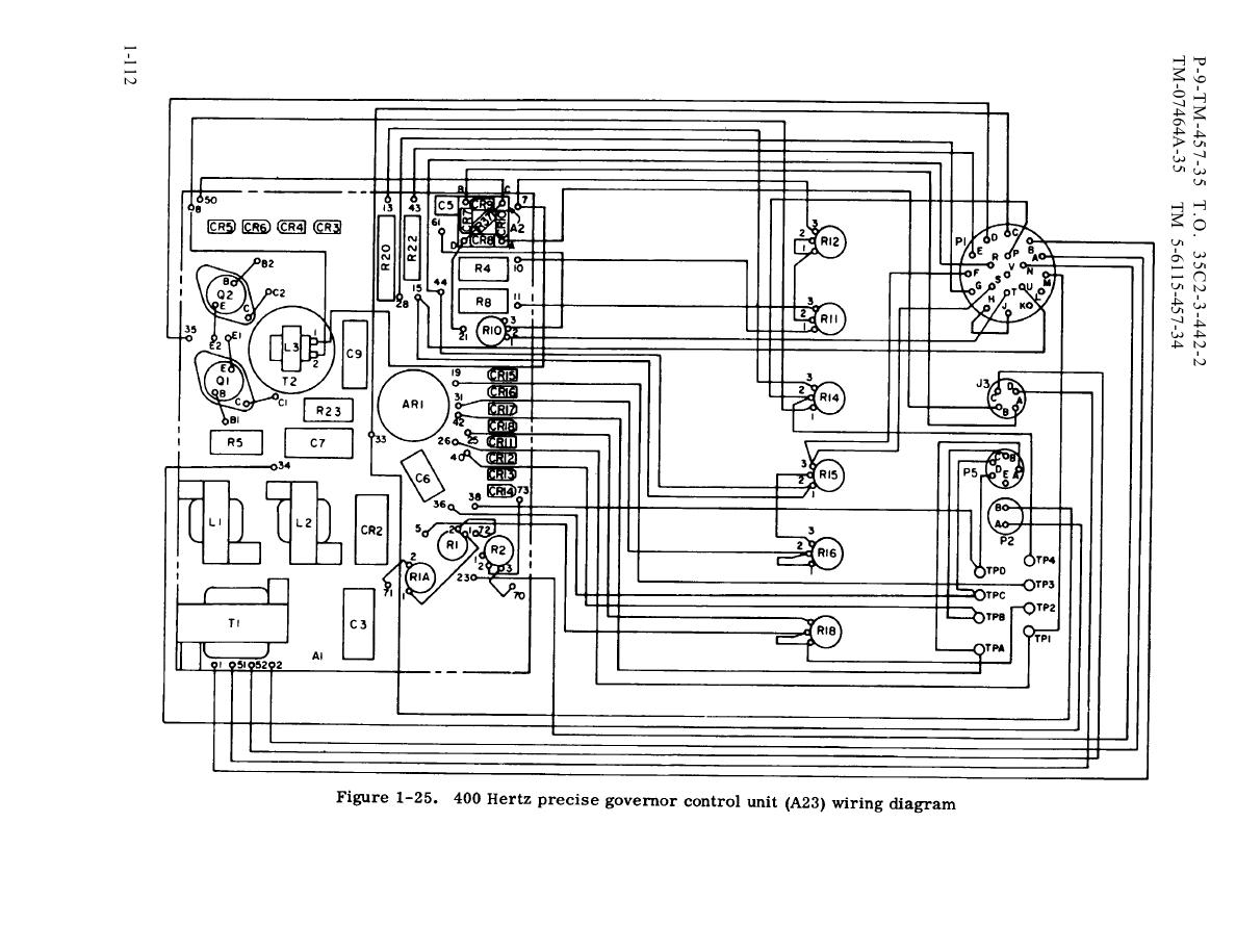 Figure 1-25. 400 Hertz precise governor control unit (A23