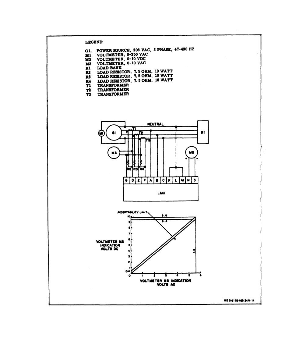 Figure 4-14. Load Measuring Unit Test Circuit and Test