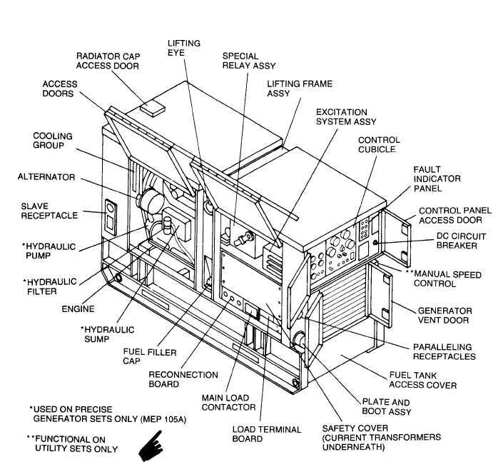 Figure 1-2. Engine Generator Set, Left Rear, Three Quarter