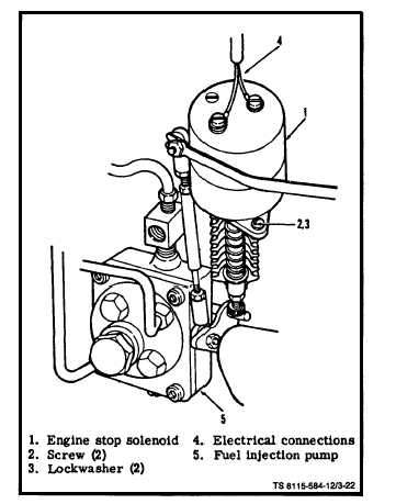 Figure 3-22. Engine Stop Solenoid