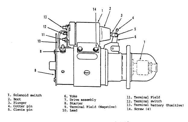 Figure 422. Engine Starter Assembly, Style I Starter
