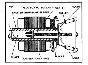 Figure 11-11. Removing Exciter Armature and Rotating