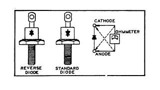 Figure 11-14. Testing Rotation Rectifiers with an Ohmmeter