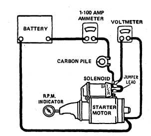 Figure 13-6. Checking Solenoid Hold-In and Pull-In