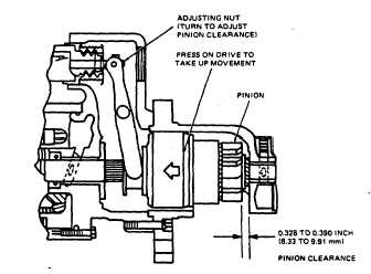 Figure 13-11. Adjusting Starter Pinion Clearance
