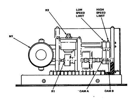 Figure 4-17. Motor-Operated Potentiometers, Cam Adjustment