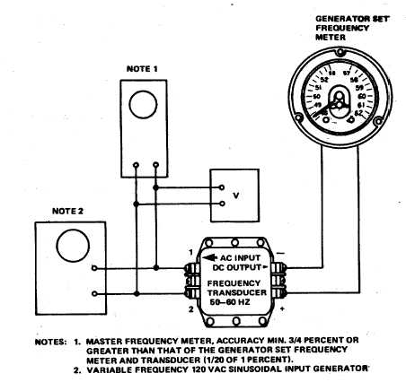 Figure 5-3. Transducer A103, Test Setup