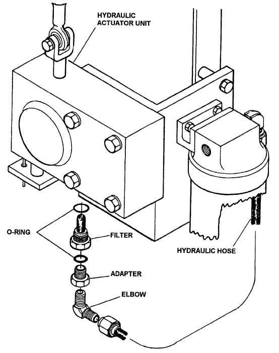 Figure 4-29. Servicing the Hydraulic Actuator Unit Filter