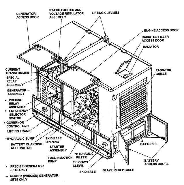 Figure 1-4. Engine Generator Set, Right-Front, Three