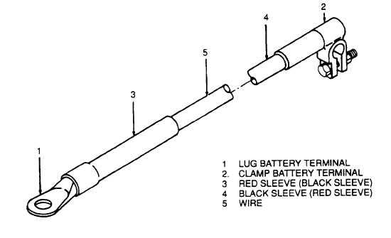 Figure 3-6. Battery Cable Assemblies