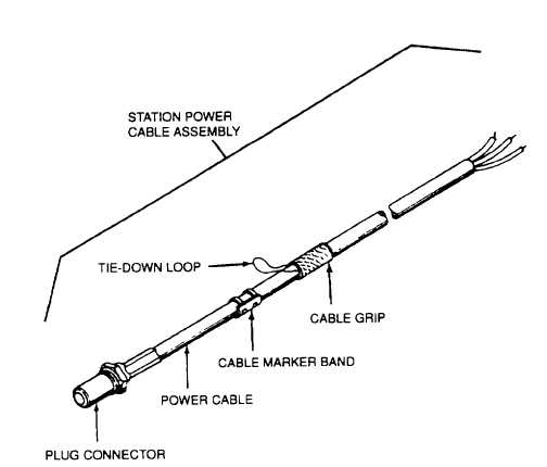 Figure 3-8. Cable Assemblies (Sheet 1 of 2)