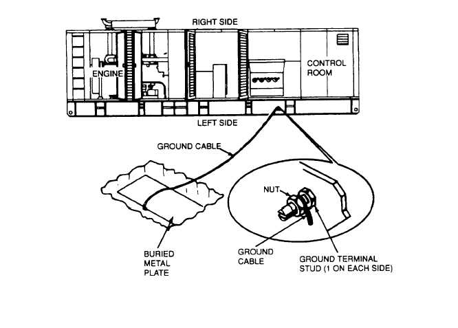 Figure 4-3. Grounding Generator Set to a Buried Metal Plate