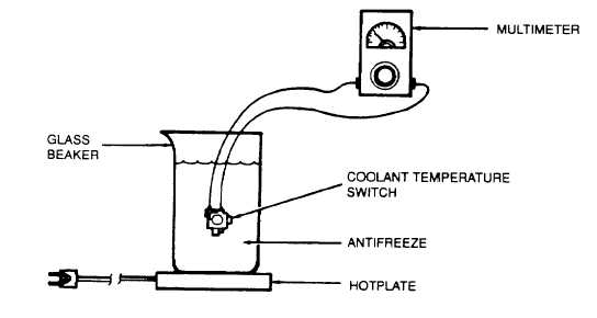 MAINTENANCE OF COOLANT TEMPERATURE SWITCHES WT1/WT2
