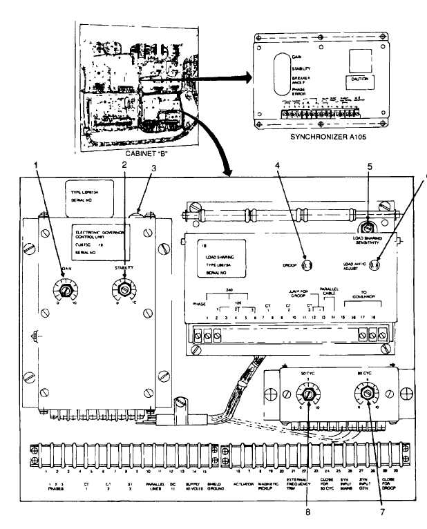 Figure 2-6. Synchronizer and Load Sharing Panel Controls