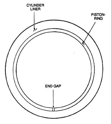 Figure 9-30. Piston Ring End Gap