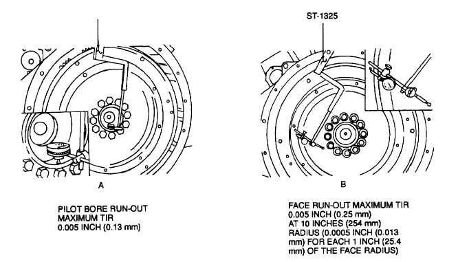 Figure 9-64. Checking Flywheel Runout