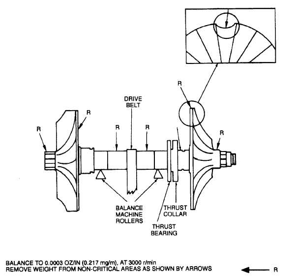 Figure 9-76. Balance of Impeller and Turbine Wheel Shaft