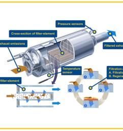 activeparticulatefilter graphic small particulate 2 particulate filter large [ 2576 x 1932 Pixel ]