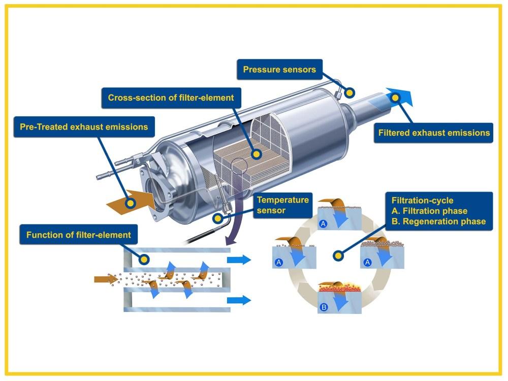 medium resolution of activeparticulatefilter graphic small particulate 2 particulate filter large