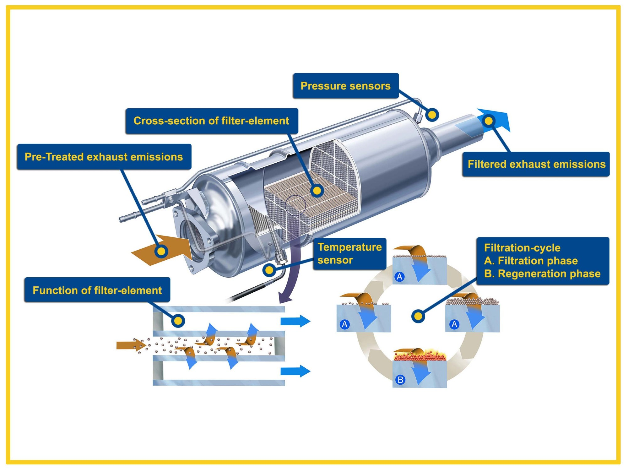 hight resolution of activeparticulatefilter graphic small particulate 2 particulate filter large