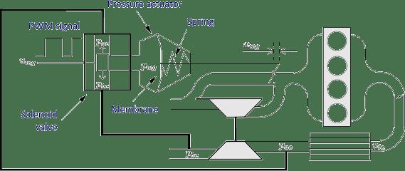Fixed Geometry Turbochargers