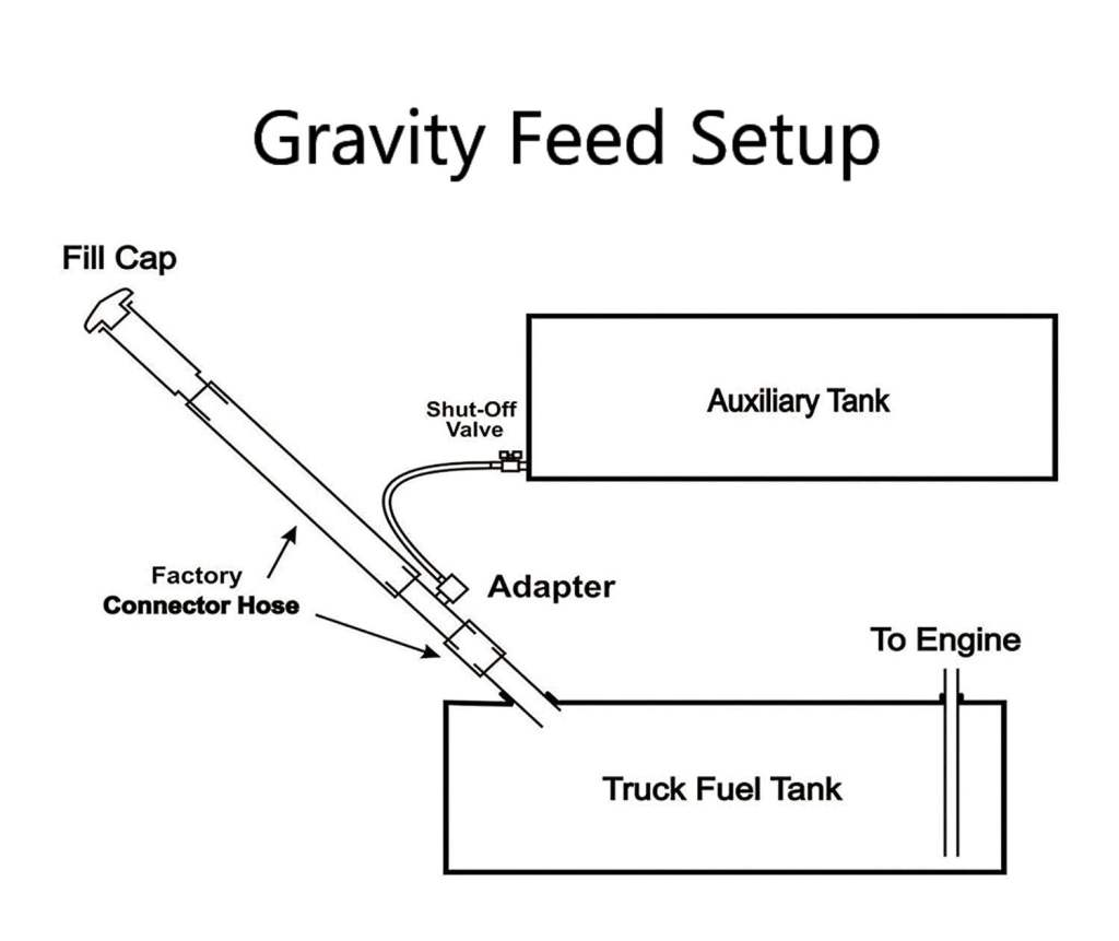 gravity feed tank install diagram