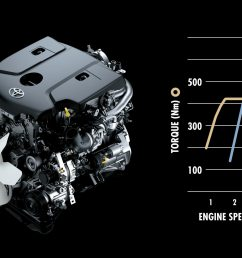 the brand new 2 8 liter 1gd ftv is the next generation in ultra high efficiency turbo diesel engines from toyota the 1gd ftv engines introduces toyota s  [ 1668 x 983 Pixel ]