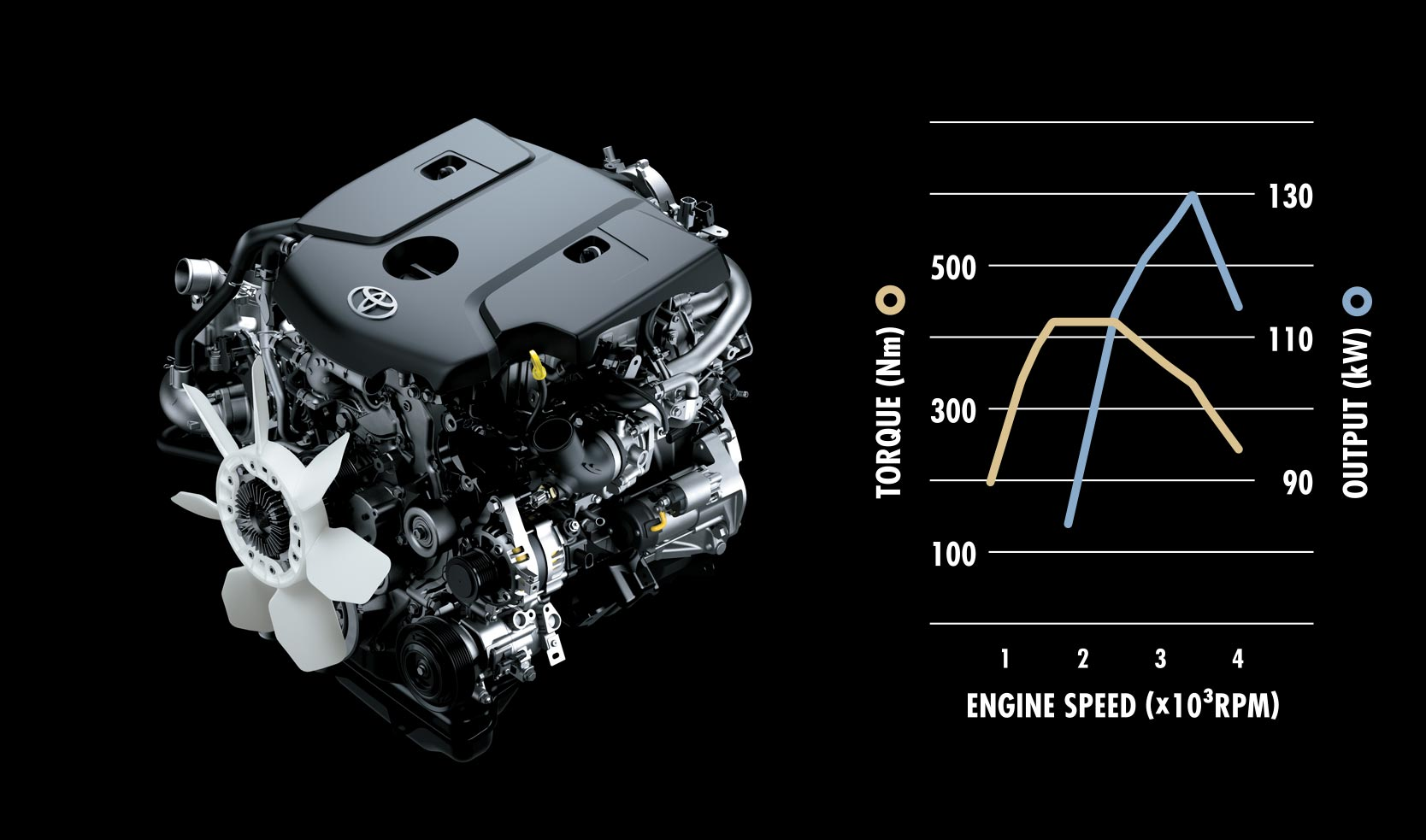 hight resolution of the brand new 2 8 liter 1gd ftv is the next generation in ultra high efficiency turbo diesel engines from toyota the 1gd ftv engines introduces toyota s
