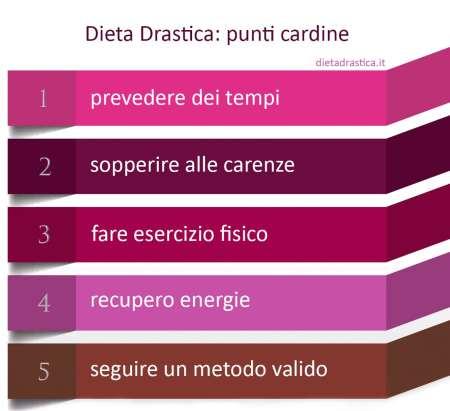 dieta drastica 5 punti cardine