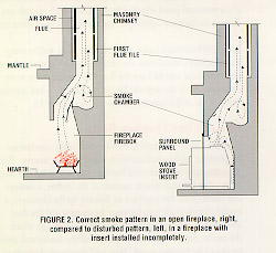 example of fire exit diagram trailer plug wiring 4 way installing wood stoves and inserts