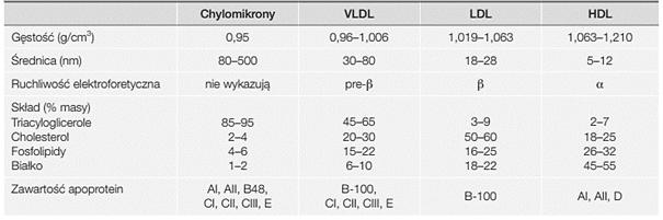 cholesterol tabela hdl ldl