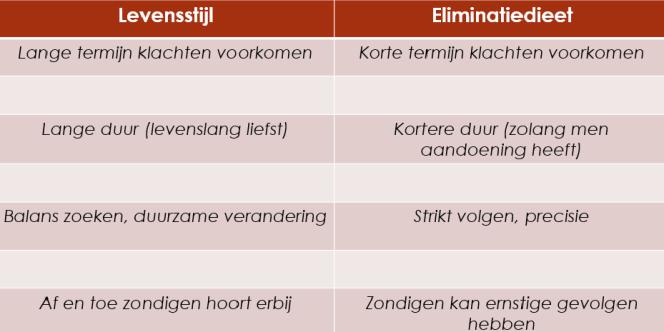 werkwijze dieet diëtist Leuven - Bierbeek - Kessel-Lo - Lubbeek - Tienen werkwijze