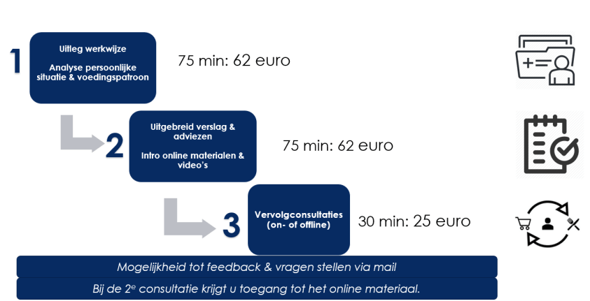 diëtist Leuven tarieven Kessel Lo kostprijs