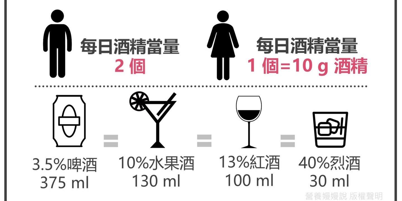 酒精熱量怎麼算?