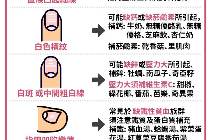 指甲問題 怎麼吃?