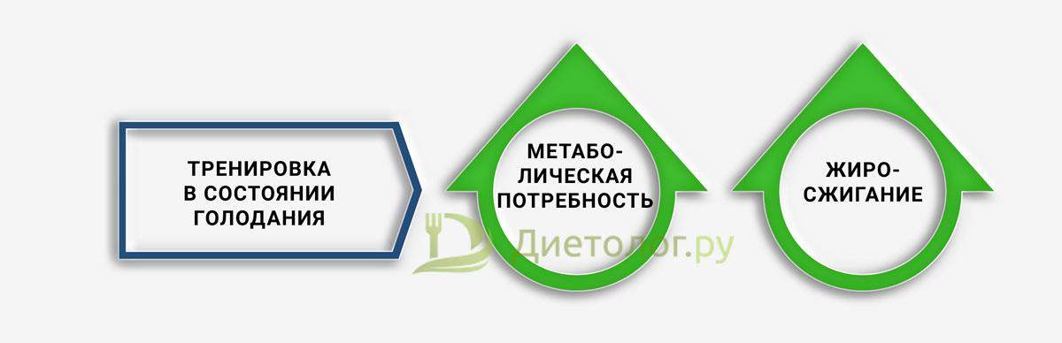 pierderea în greutate și wbc crescut)