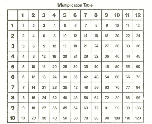 Multiplication Worksheets 3 And 4 Times Tables