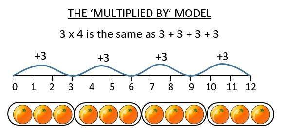 Beginner Multiplication Worksheets Printable
