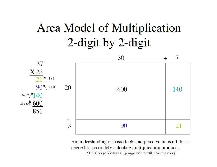 Multiplication Worksheets Using Area Model