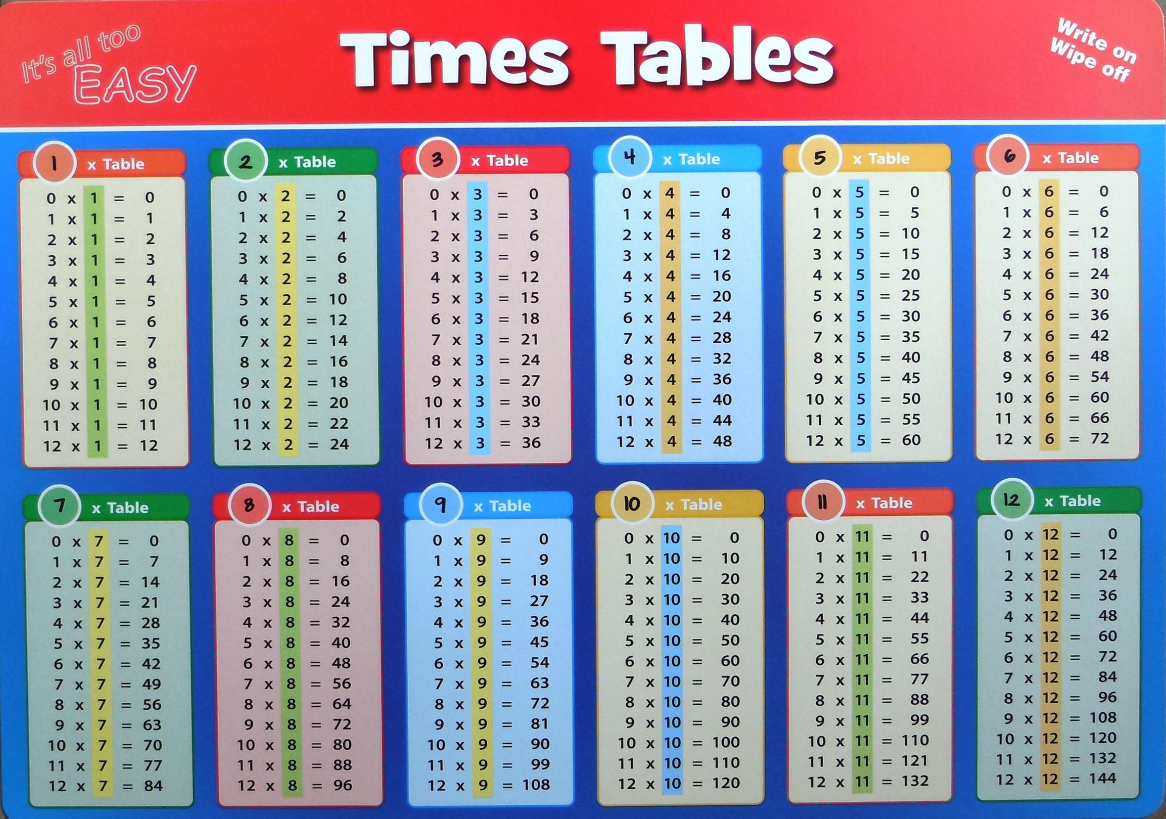 Multiplication Worksheets Numbers 1-12 3