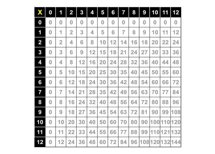 3 Digit Multiplication Worksheets With Grids