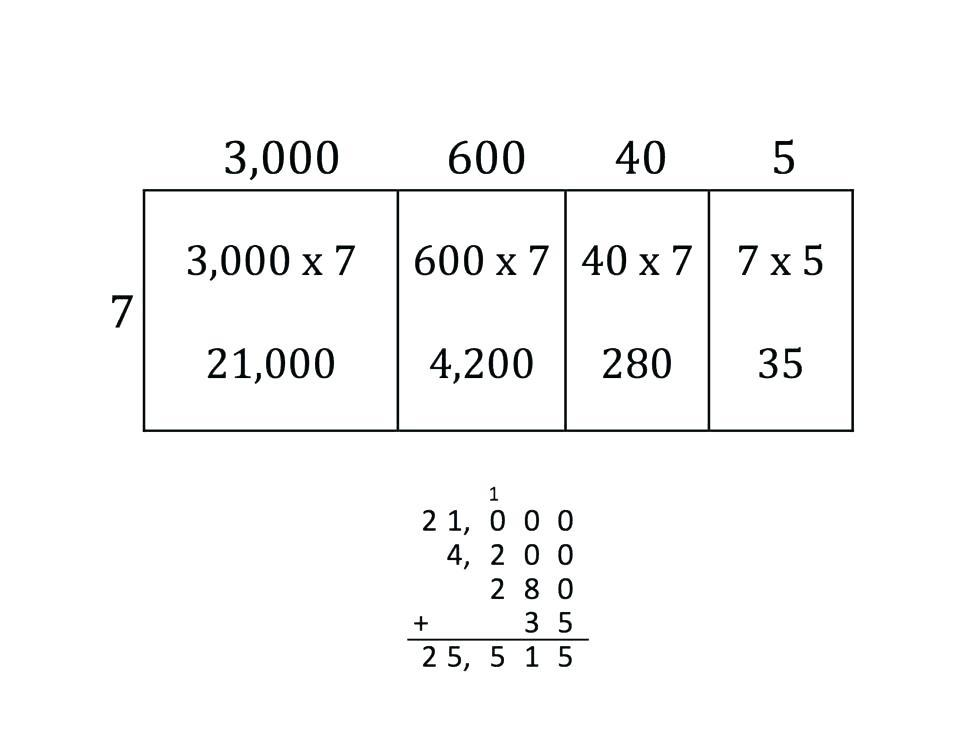 Multiplication Across Zeros Worksheets 1