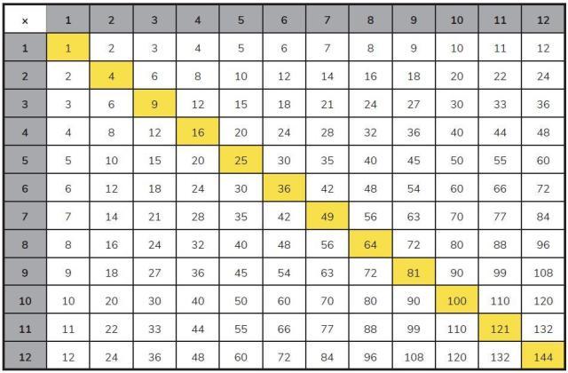 Multiplication Worksheets Up To 12×12 7