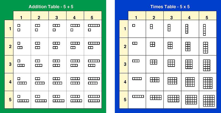 Multiplication Worksheets Up To 5×5 2