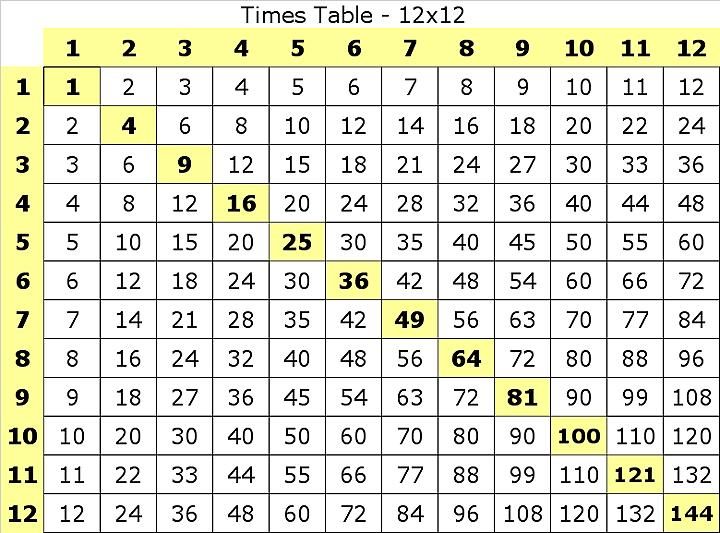 Multiplication Worksheets X 12 4