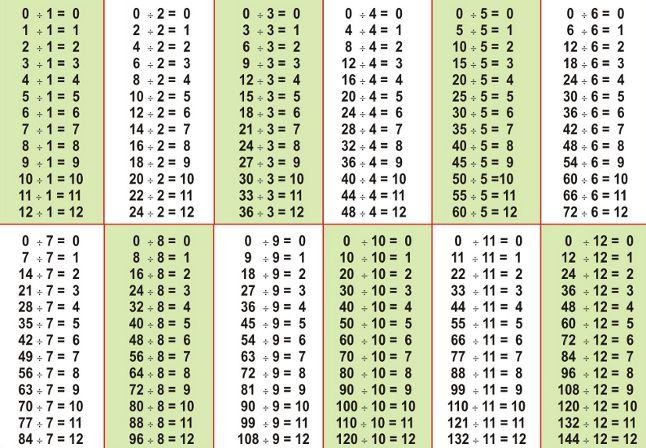 Math Worksheets Division 5